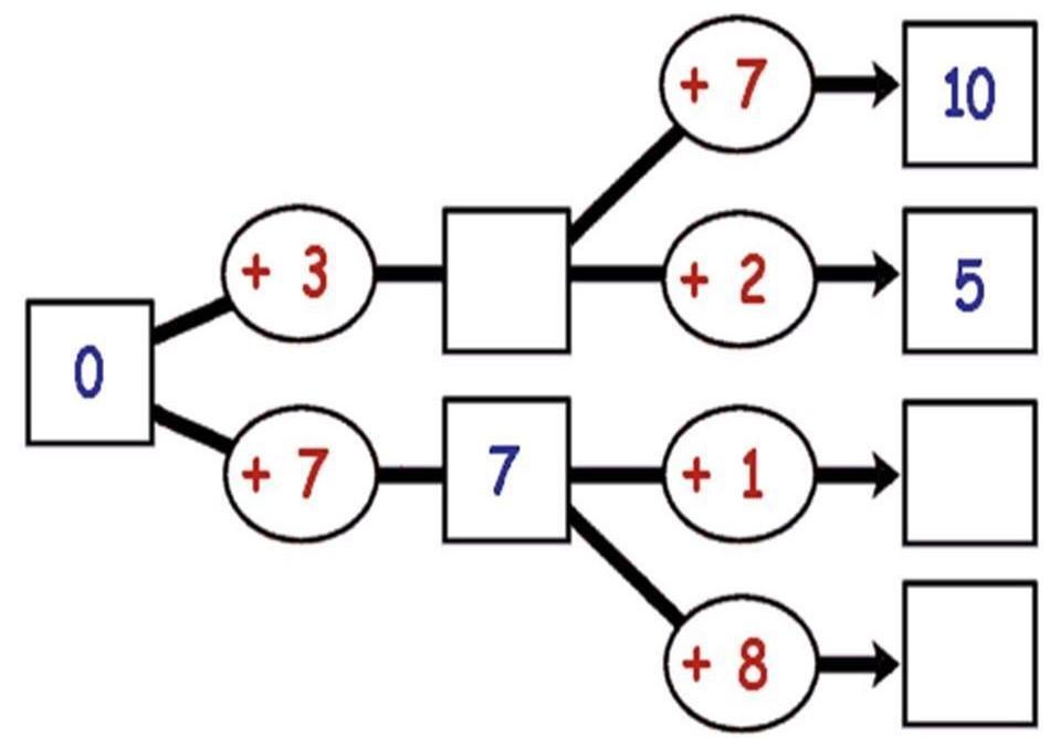 Matematicke Hratky Navody Pro Tvoreni Promaminky Cz